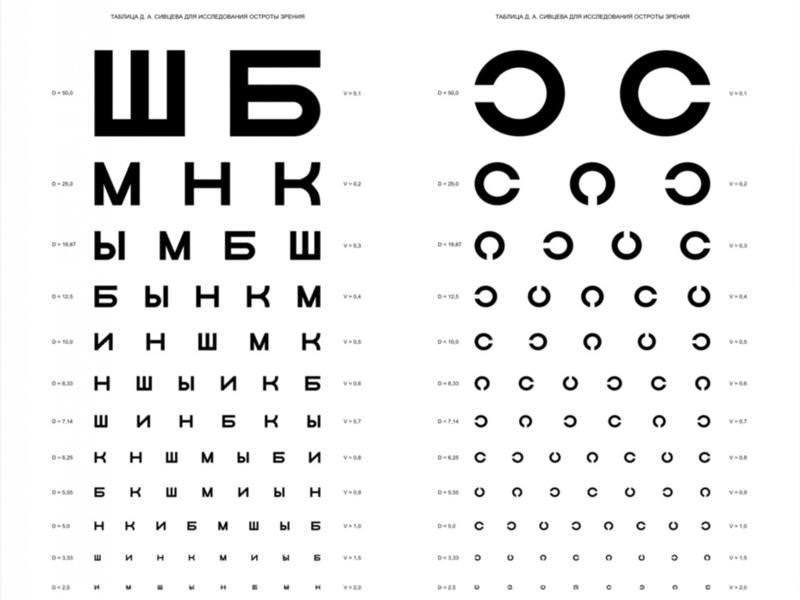 Продукты сохраняющие зрение 2