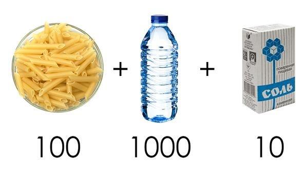 Как правильно сварить макароны. Соотношения воды макарон и соли