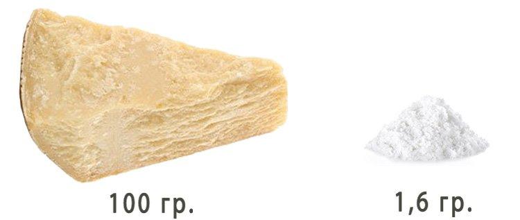 Польза и вред пармезана. Количество соли в Parmigiano-Reggiano
