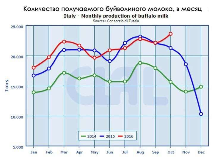 Количество молока буйволиного, получаемого молока в месяц. График за 2015 год
