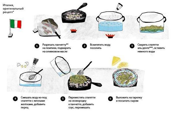 Приготовление класического рецепта Паста Карбонара. Итальянский быстрый рецепт