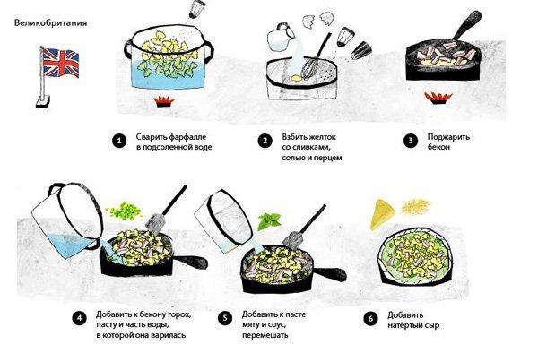 Рецепт приготовления пасты в домашних условиях