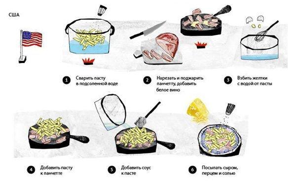 Приготовление рецепта Паста Карбонара. Быстрый рецепт из США