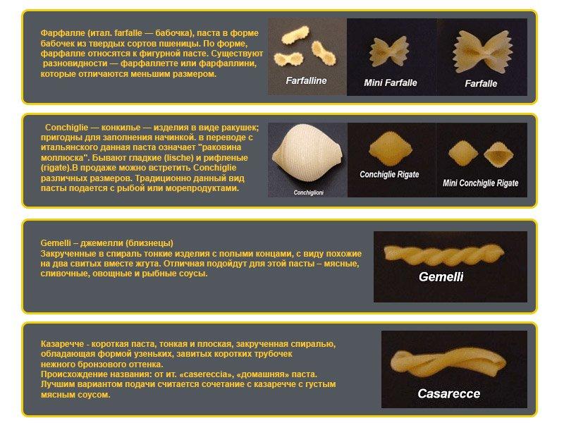 Виды макаронных изделий. Фигурные макароны