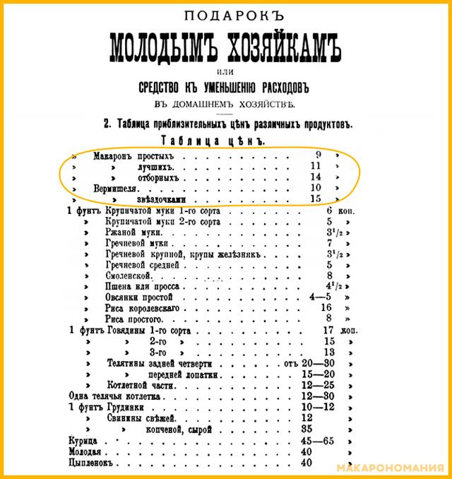 "Цены на продукты (макароны, крупы, мясо) на конец 19, начало 20 века. Таблица из книги ""подарок молодым хозяйкам"""