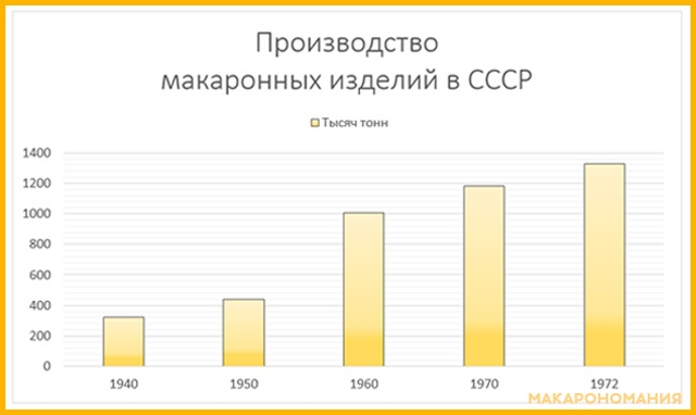 Производство макаронных изделий в СССР с 1940 г по 1973 г. График