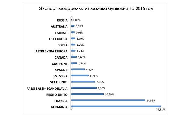 Экспорт Mozzarella di Bufala Campana в другие страны в 2015 году