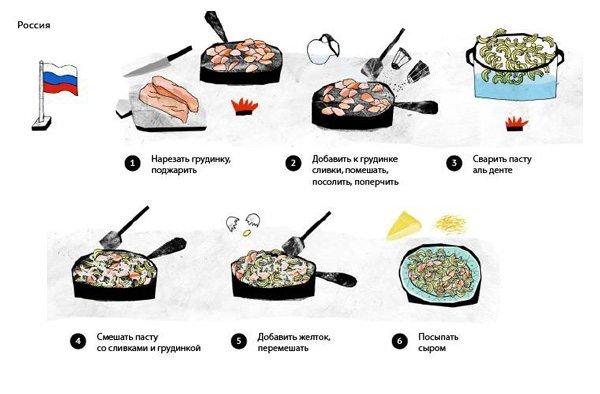 Приготовление рецепта Паста Карбонара. Российский быстрый рецепт