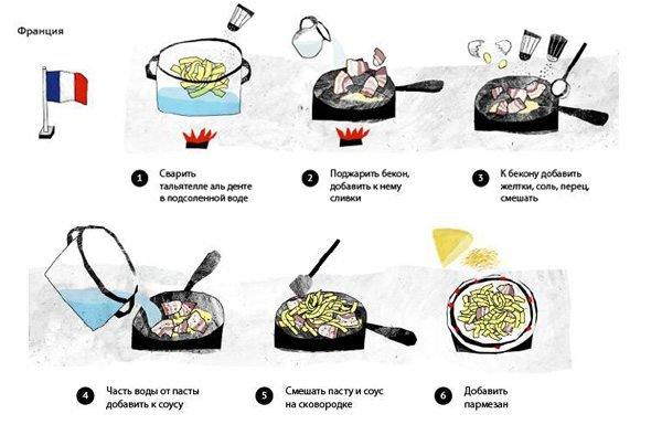 Приготовление рецепта Паста Карбонара. Французский быстрый рецепт