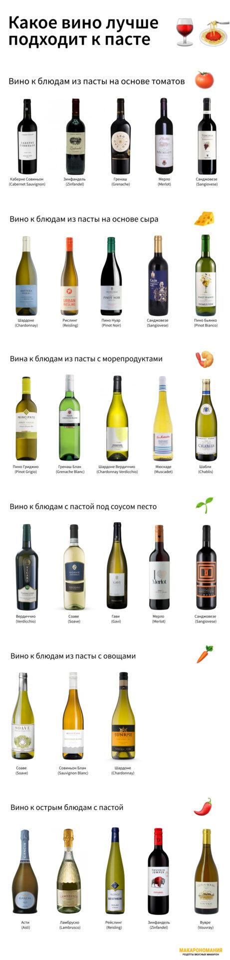 Какое вино лучше подходит к пасте – Лучшие сочетания вина с блюдами из пасты - схема в одной картинке